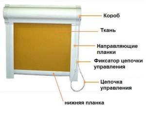 состав__рулонной__шторы__закрытого__типа..JPG